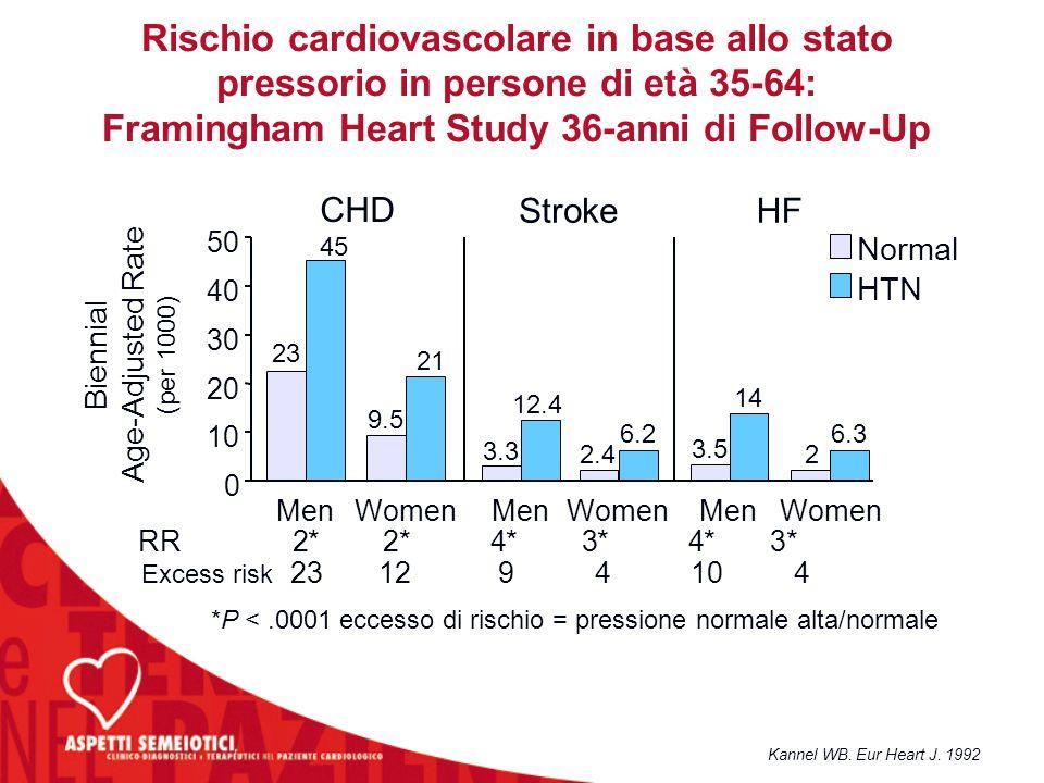 Kannel WB. Eur Heart J. 1992 Rischio cardiovascolare in base allo stato pressorio in persone di età 35-64: Framingham Heart Study 36-anni di Follow-Up
