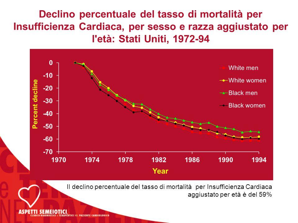 Il declino percentuale del tasso di mortalità per Insufficienza Cardiaca aggiustato per età è del 59% Declino percentuale del tasso di mortalità per I