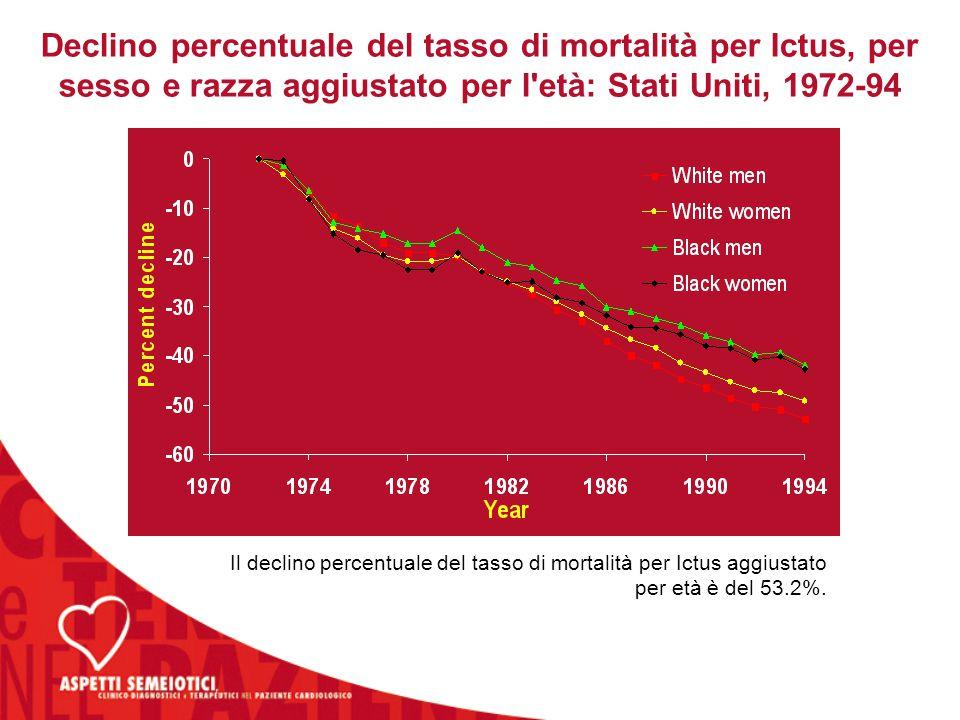 Il declino percentuale del tasso di mortalità per Ictus aggiustato per età è del 53.2%. Declino percentuale del tasso di mortalità per Ictus, per sess