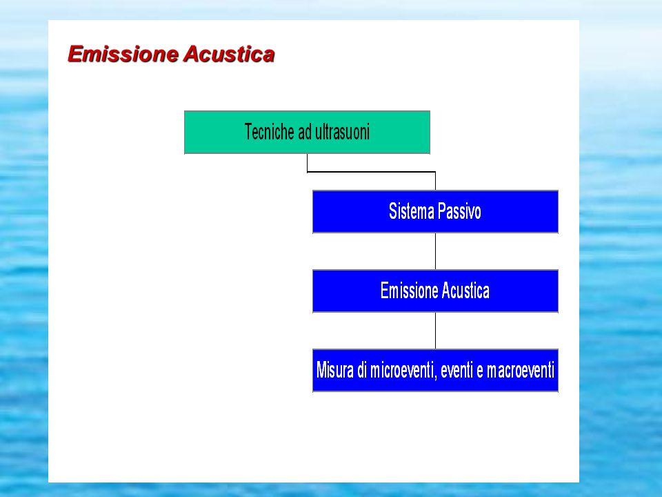 Emissione Acustica