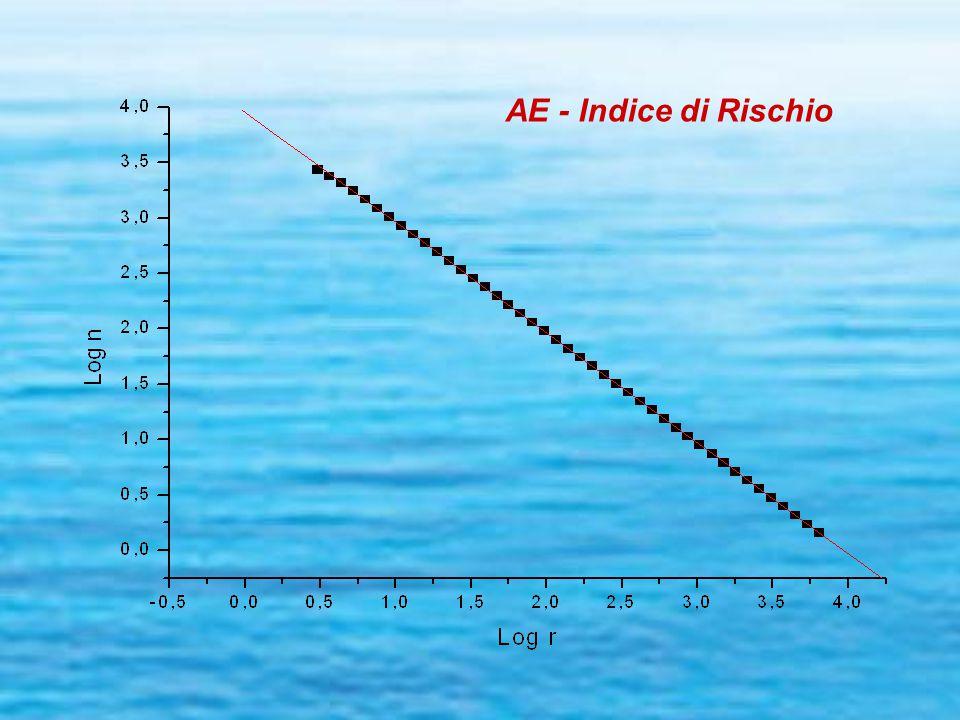 AE - Indice di Rischio