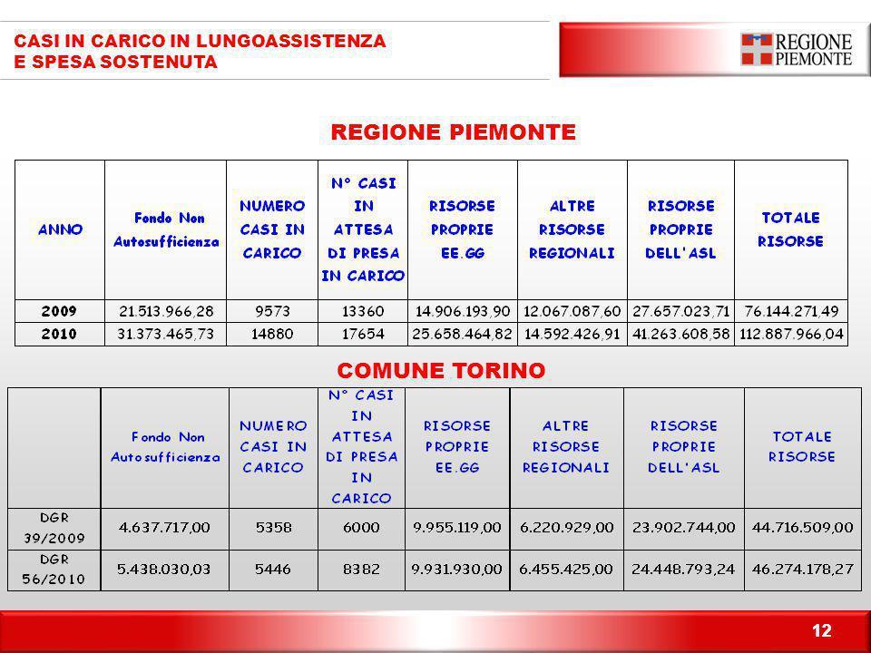 12 CASI IN CARICO IN LUNGOASSISTENZA E SPESA SOSTENUTA COMUNE TORINO REGIONE PIEMONTE