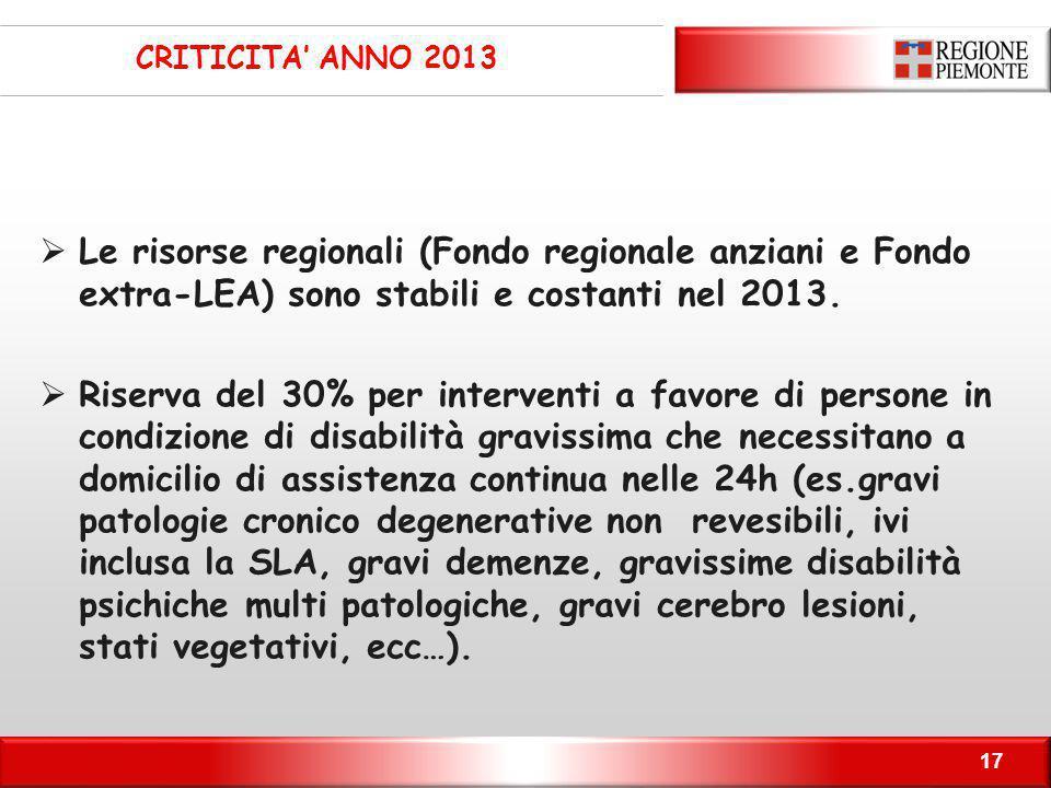 17 CRITICITA' ANNO 2013  Le risorse regionali (Fondo regionale anziani e Fondo extra-LEA) sono stabili e costanti nel 2013.  Riserva del 30% per int