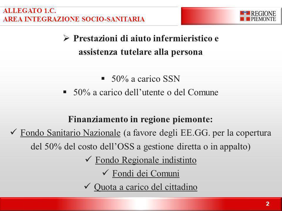22 ALLEGATO 1.C. AREA INTEGRAZIONE SOCIO-SANITARIA  Prestazioni di aiuto infermieristico e assistenza tutelare alla persona  50% a carico SSN  50%
