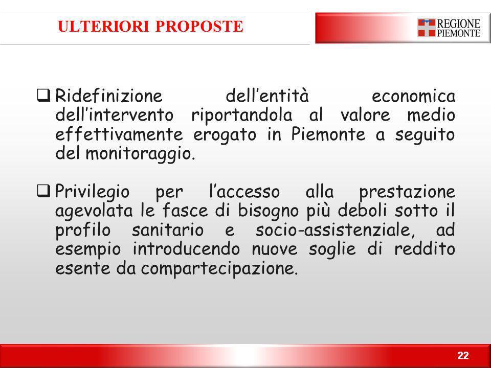22 ULTERIORI PROPOSTE 22  Ridefinizione dell'entità economica dell'intervento riportandola al valore medio effettivamente erogato in Piemonte a seguito del monitoraggio.