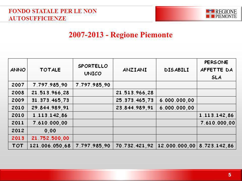 66 RISORSE COMPLESSIVE NON AUTOSUFFICIENTI (2006-2012)