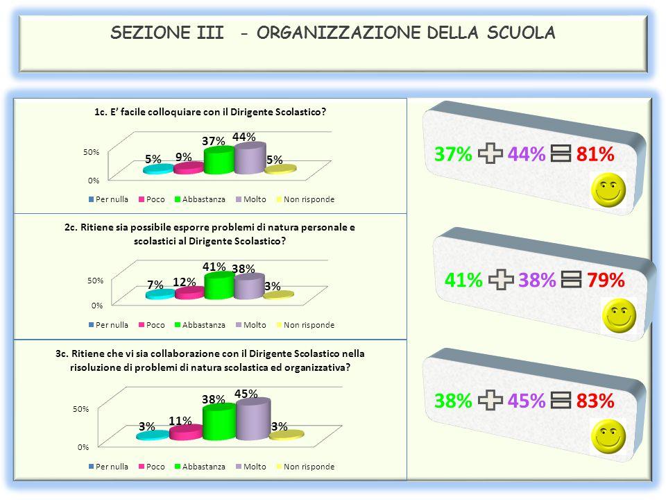 SEZIONE II – IL RAPPORTO SCUOLA /FAMIGLIA Dall'analisi dei dati relativi alla sezione II si rileva che complessivamente il 96% dei genitori si ritiene