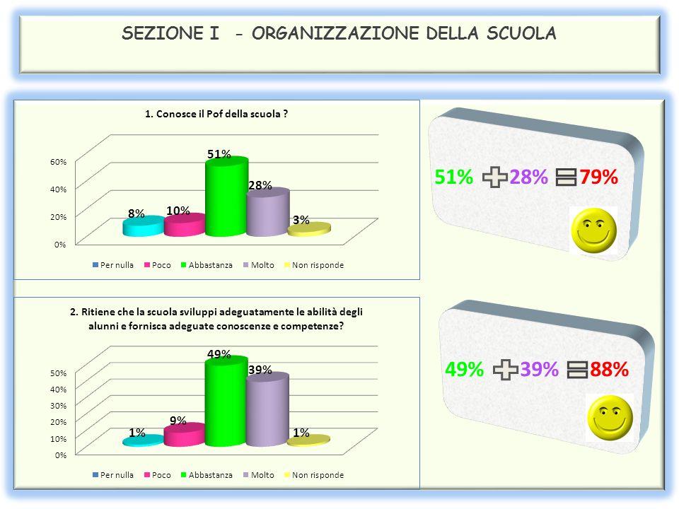 SEZIONE I - ORGANIZZAZIONE DELLA SCUOLA 51% 28% 79% 49% 39% 88%