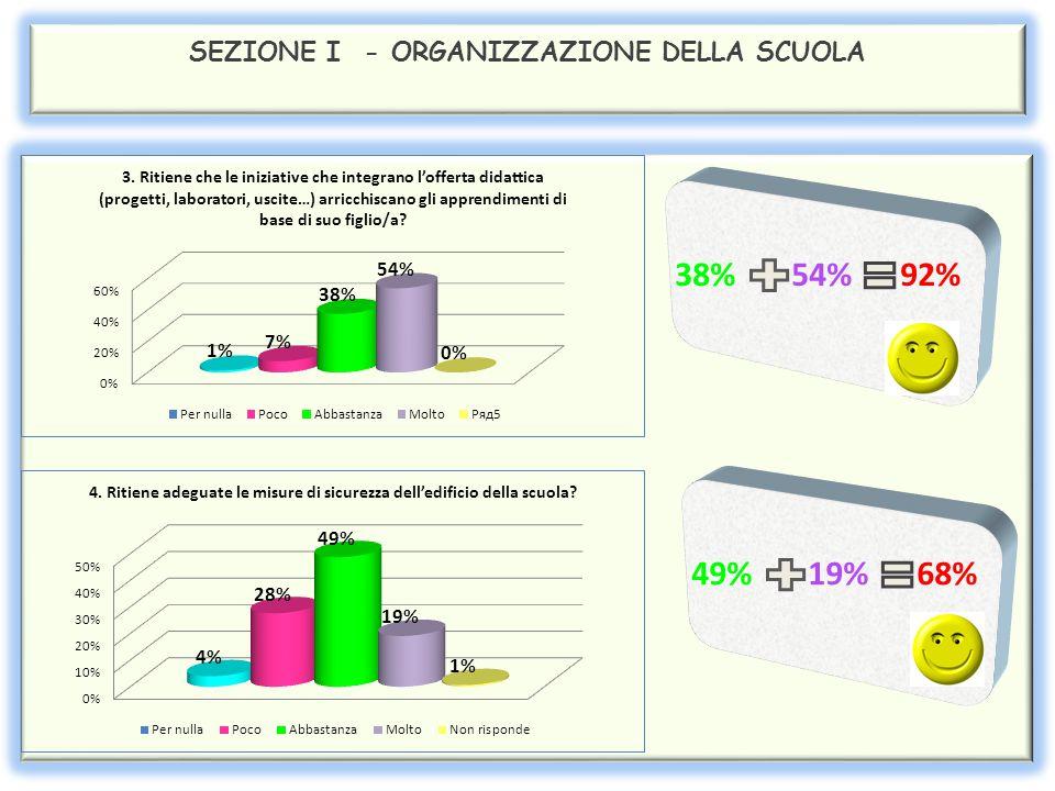 SEZIONE III - ORGANIZZAZIONE DELLA SCUOLA 37% 44% 81% 41% 38% 79% 38% 45% 83%