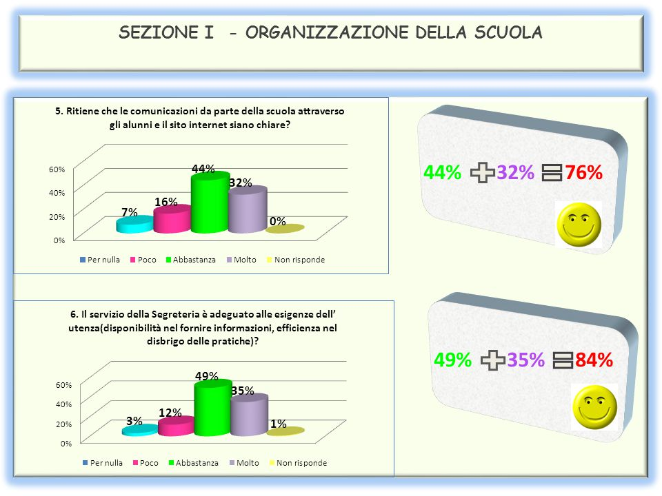 SEZIONE I - ORGANIZZAZIONE DELLA SCUOLA 38% 54% 92% 49% 19% 68%