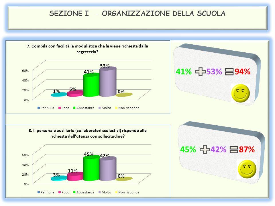 SEZIONE I - ORGANIZZAZIONE DELLA SCUOLA 41% 53% 94% 45% 42% 87%