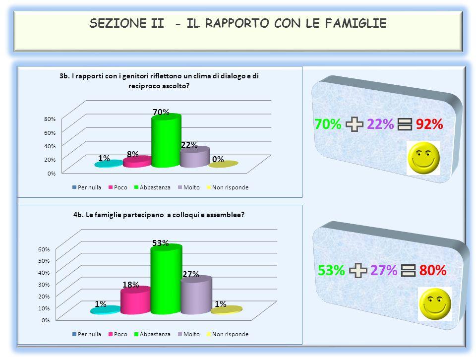 SEZIONE II - IL RAPPORTO CON LA CLASSE 38% 53% 91% 39% 53% 92%