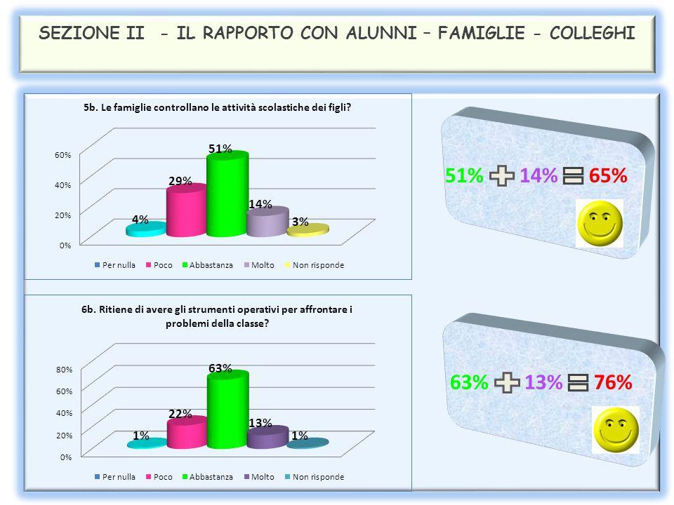 SEZIONE II - IL RAPPORTO CON LE FAMIGLIE 70% 22% 92% 53% 27% 80%
