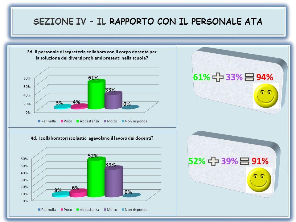 SEZIONE IV – IL RAPPORTO CON IL PERSONALE ATA 61% 30% 91% 56% 38% 94%