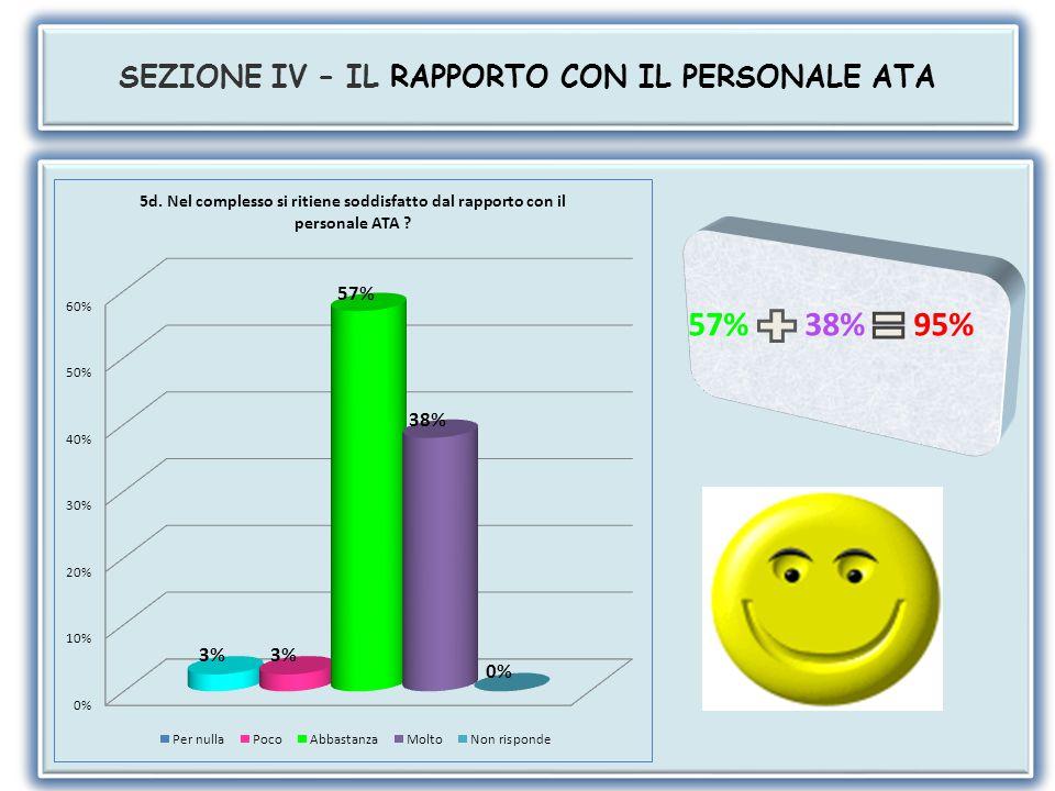 SEZIONE IV – IL RAPPORTO CON IL PERSONALE ATA 61% 33% 94% 52% 39% 91%