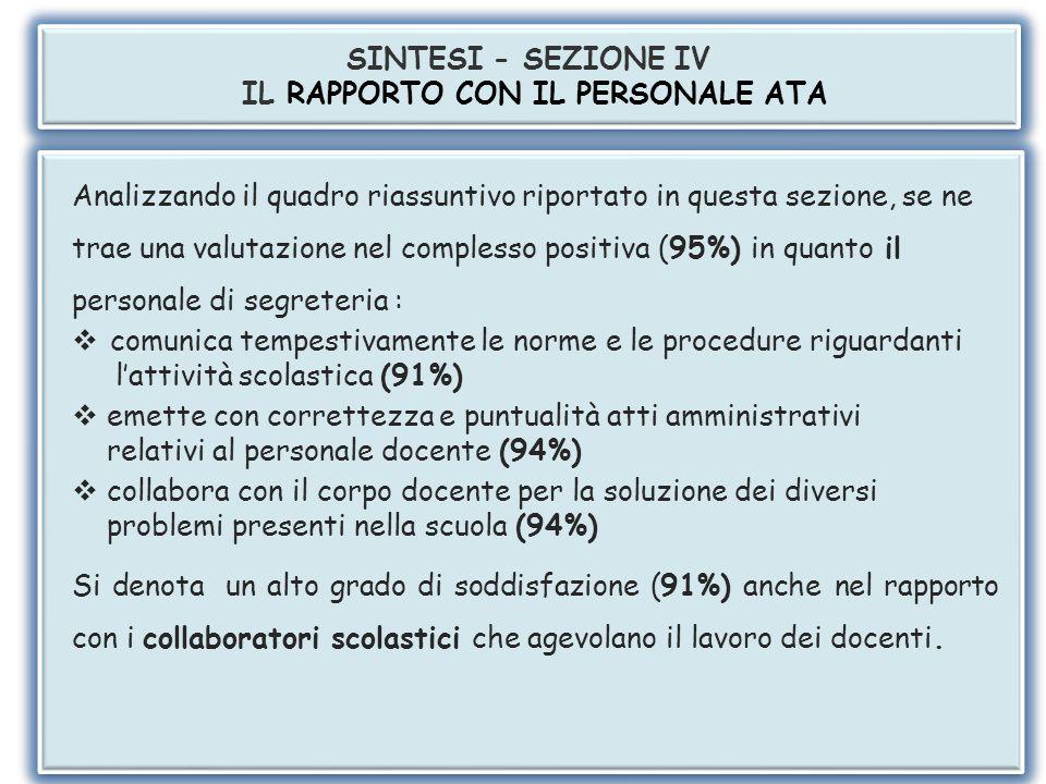 SEZIONE IV – IL RAPPORTO CON IL PERSONALE ATA 57% 38% 95%