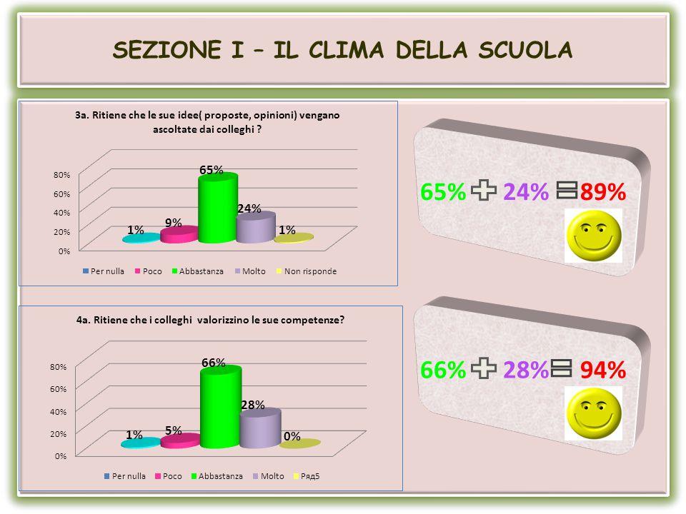 SEZIONE I – IL CLIMA DELLA SCUOLA 65% 24% 89% 66% 28% 94%