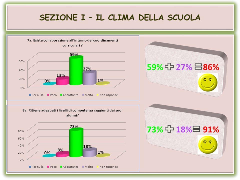 SEZIONE I – IL CLIMA DELLA SCUOLA 57% 30% 87% 58% 38% 96%