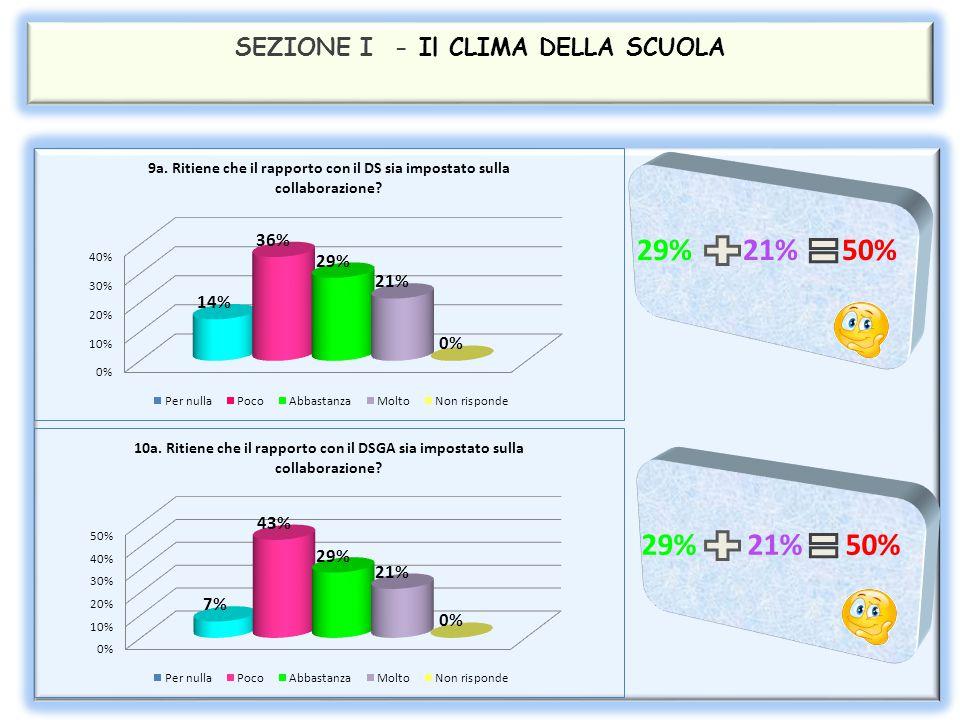 SEZIONE I - Il CLIMA DELLA SCUOLA 36% 43% 79% 21% 21% 42%