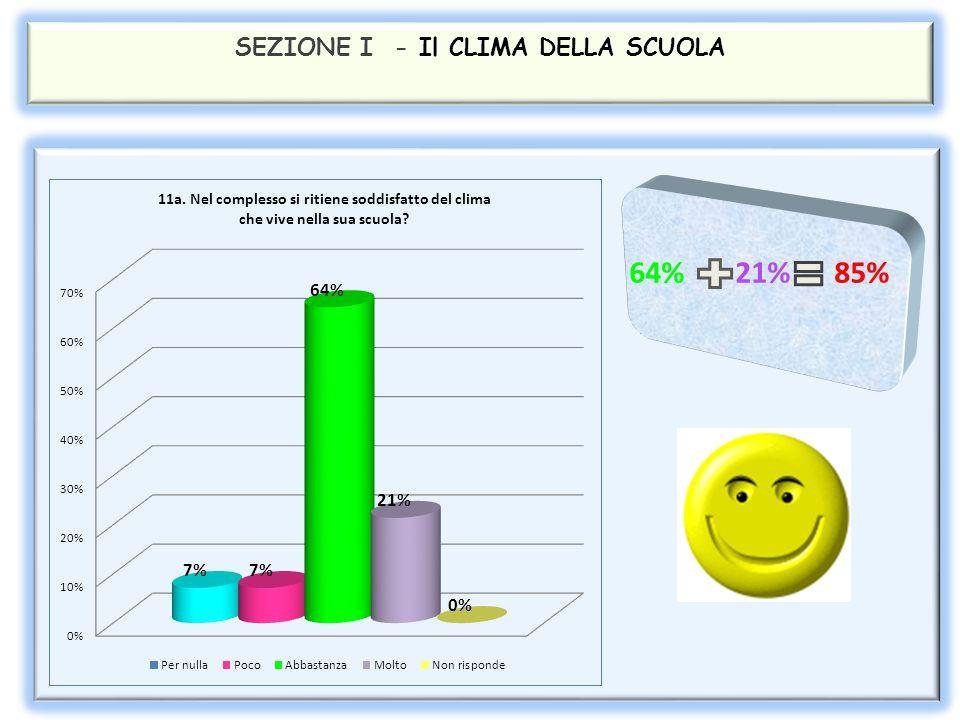 SEZIONE I - Il CLIMA DELLA SCUOLA 29% 21% 50%