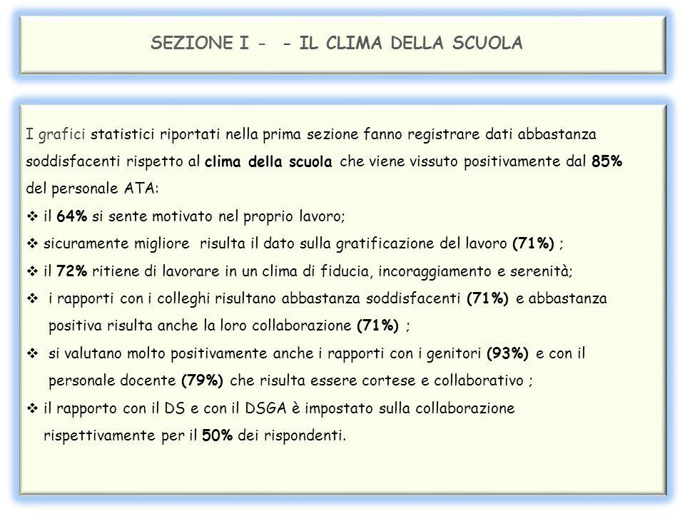 SEZIONE I - Il CLIMA DELLA SCUOLA 64% 21% 85%