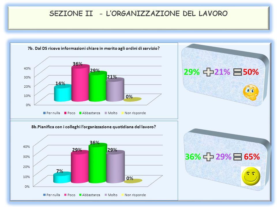SEZIONE II - L'ORGANIZZAZIONE DEL LAVORO 43% 7% 50% 43% 14% 57%