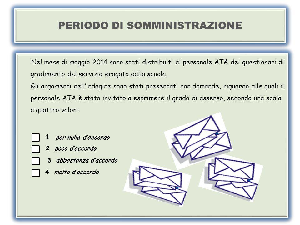 PERIODO DI SOMMINISTRAZIONE Nel mese di maggio 2014 sono stati distribuiti al personale ATA dei questionari di gradimento del servizio erogato dalla scuola.