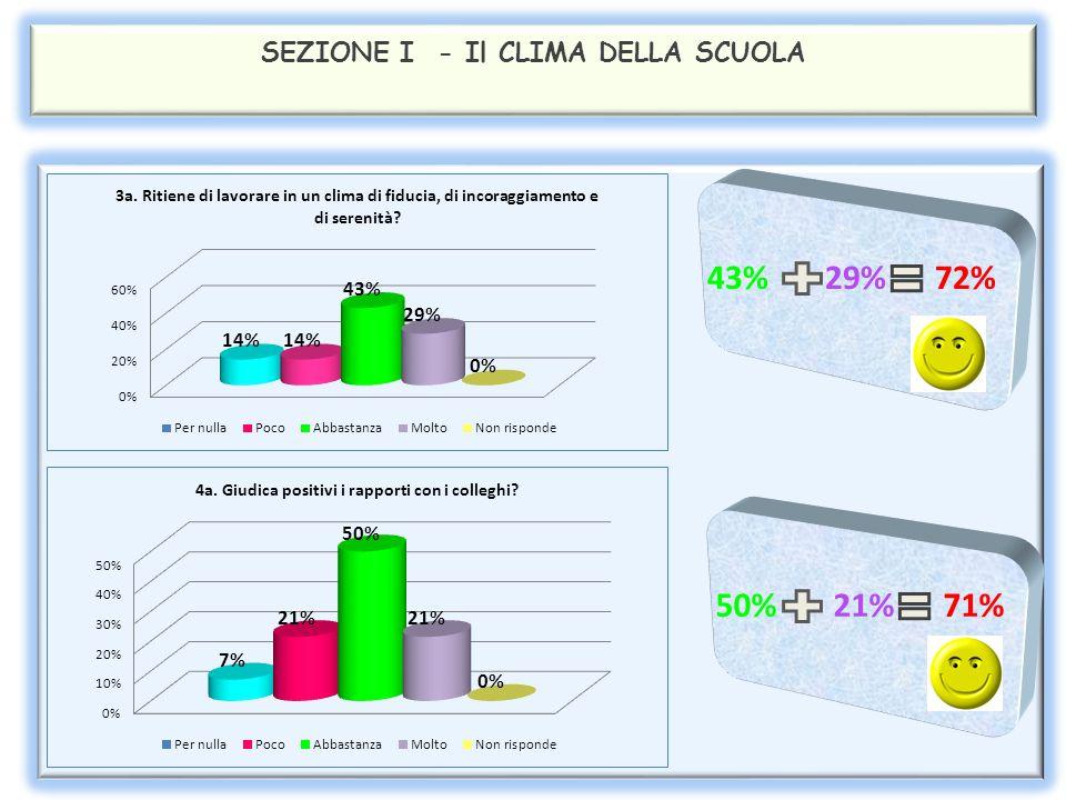 SEZIONE I - Il CLIMA DELLA SCUOLA 43% 29% 72% 50% 21% 71%