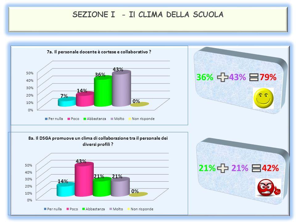 SEZIONE II – ORGANIZZAZIONE DEL LAVORO Analizzando il quadro riassuntivo della seconda sezione si rilevano dati abbastanza soddisfacenti relativamente all'organizzazione del lavoro (79%).