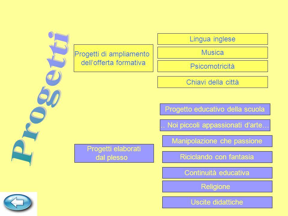 Progetti elaborati dal plesso Continuità educativa Musica Progetto educativo della scuola … Noi piccoli appassionati d'arte… Uscite didattiche Progett