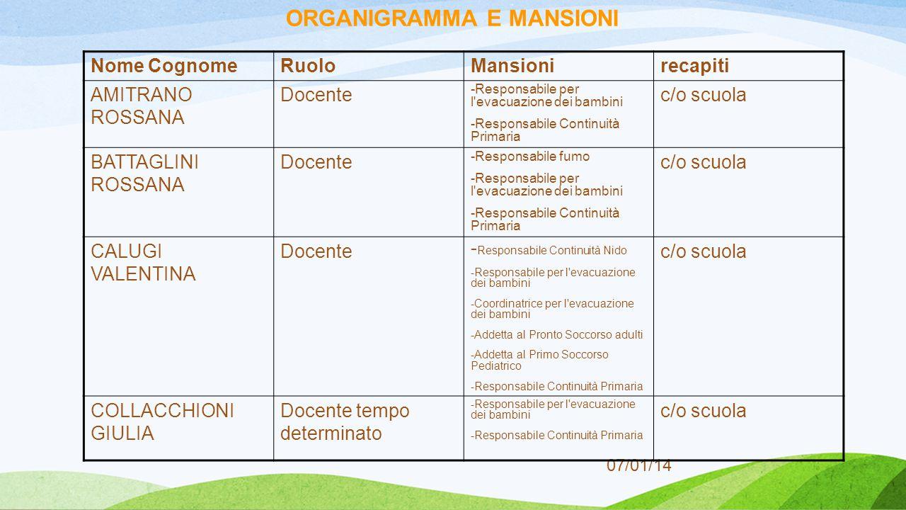 07/01/14 ORGANIGRAMMA E MANSIONI Nome CognomeRuoloMansionirecapiti AMITRANO ROSSANA Docente -Responsabile per l'evacuazione dei bambini -Responsabile