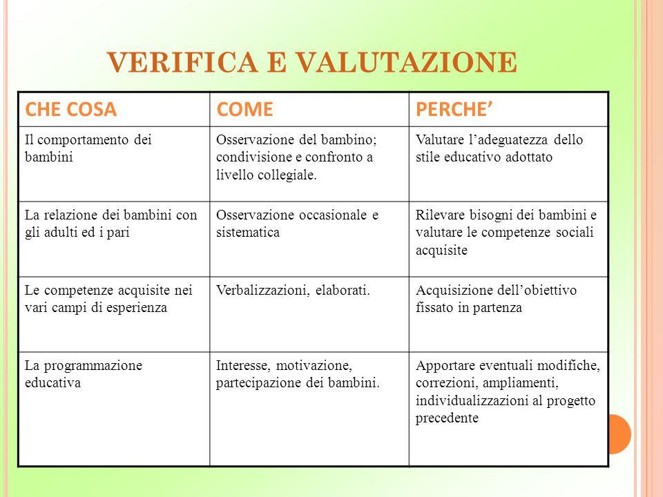 VERIFICA E VALUTAZIONE CHE COSACOMEPERCHE' Il comportamento dei bambini Osservazione del bambino; condivisione e confronto a livello collegiale. Valut