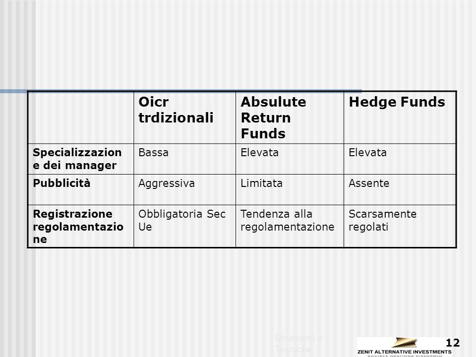 Strumenti e Tecniche 12 Oicr trdizionali Absulute Return Funds Hedge Funds Specializzazion e dei manager BassaElevata PubblicitàAggressivaLimitataAssente Registrazione regolamentazio ne Obbligatoria Sec Ue Tendenza alla regolamentazione Scarsamente regolati