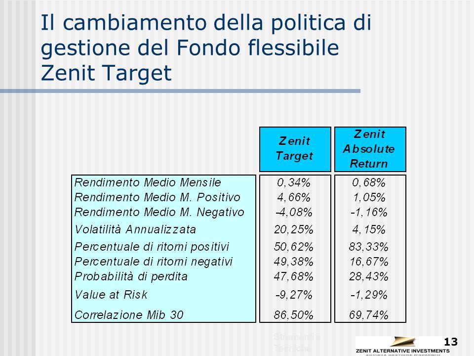 Strumenti e Tecniche 13 Il cambiamento della politica di gestione del Fondo flessibile Zenit Target