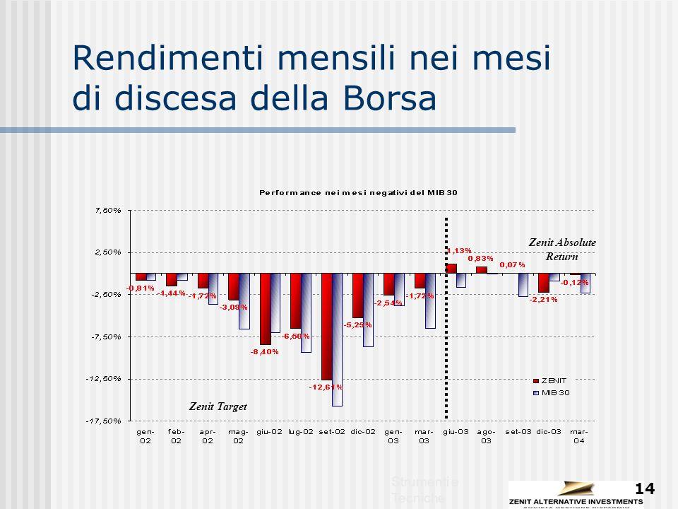 Strumenti e Tecniche 14 Rendimenti mensili nei mesi di discesa della Borsa Zenit Target Zenit Absolute Return