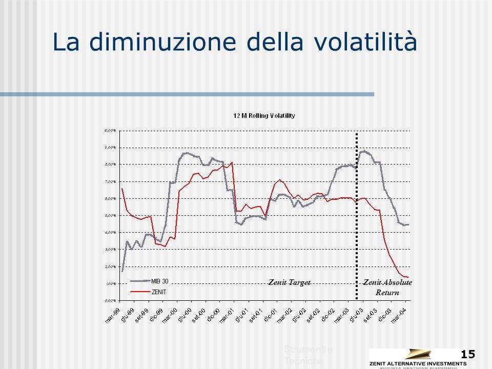 Strumenti e Tecniche 15 La diminuzione della volatilità Zenit Absolute Return Zenit Target