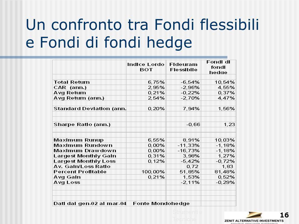 Strumenti e Tecniche 16 Un confronto tra Fondi flessibili e Fondi di fondi hedge
