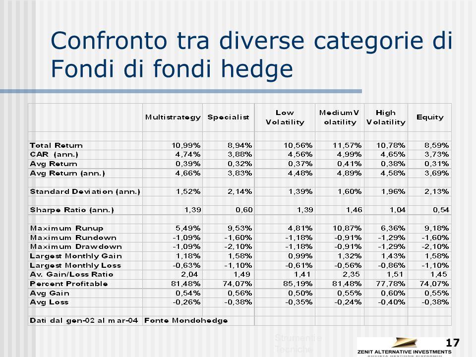 Strumenti e Tecniche 17 Confronto tra diverse categorie di Fondi di fondi hedge