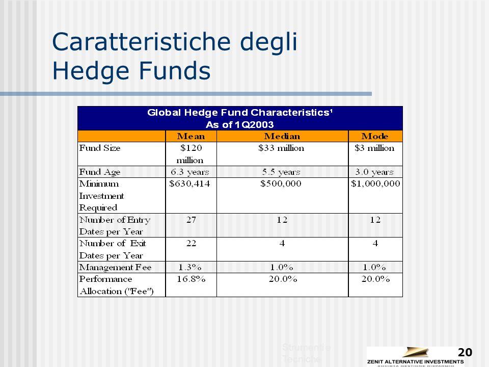 Strumenti e Tecniche 20 Caratteristiche degli Hedge Funds