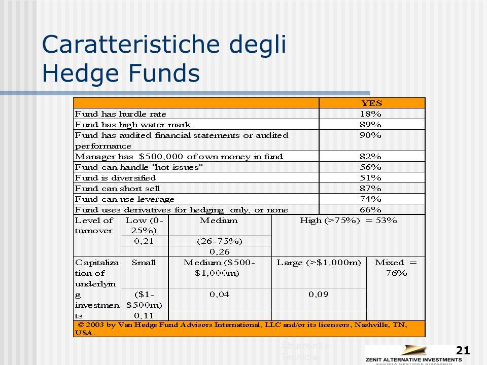 Strumenti e Tecniche 21 Caratteristiche degli Hedge Funds