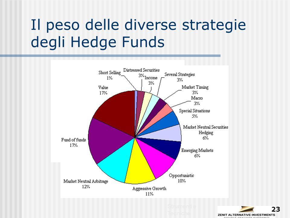 Strumenti e Tecniche 23 Il peso delle diverse strategie degli Hedge Funds