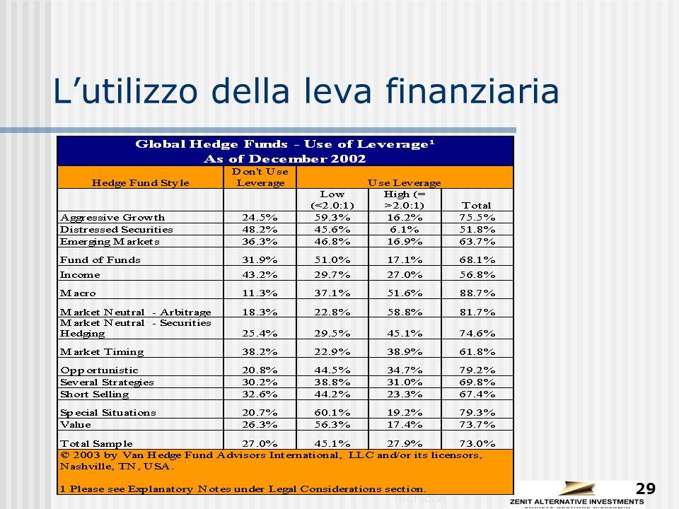 Strumenti e Tecniche 29 L'utilizzo della leva finanziaria