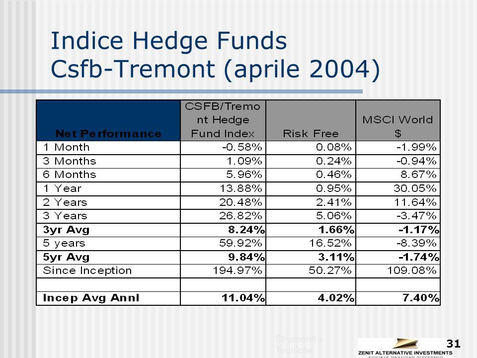 Strumenti e Tecniche 31 Indice Hedge Funds Csfb-Tremont (aprile 2004)