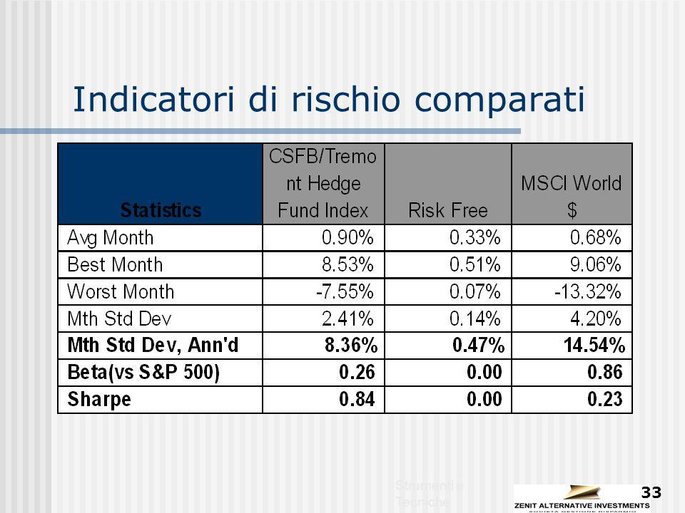 Strumenti e Tecniche 33 Indicatori di rischio comparati