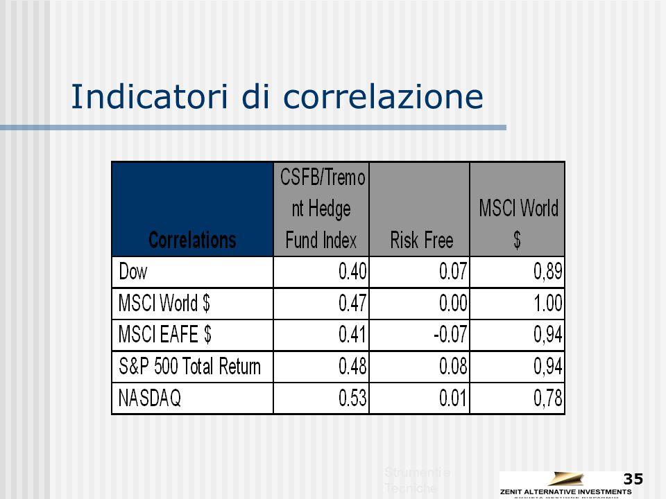 Strumenti e Tecniche 35 Indicatori di correlazione
