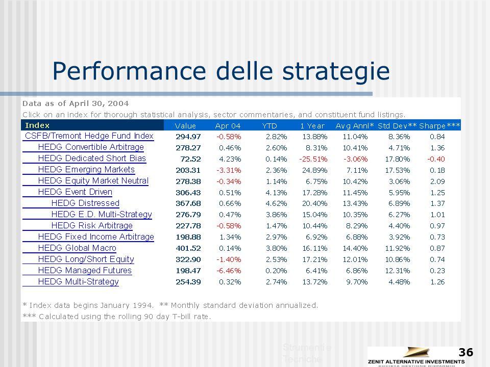 Strumenti e Tecniche 36 Performance delle strategie
