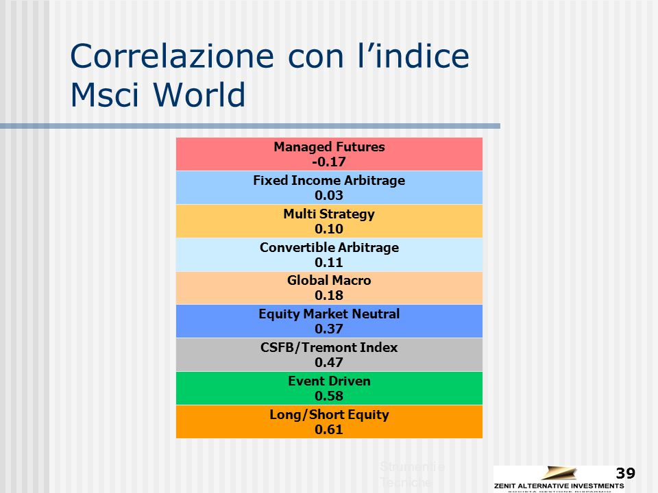 Strumenti e Tecniche 39 Correlazione con l'indice Msci World Fixed Income Arbitrage 0.03 Managed Futures -0.17 Global Macro 0.18 Convertible Arbitrage