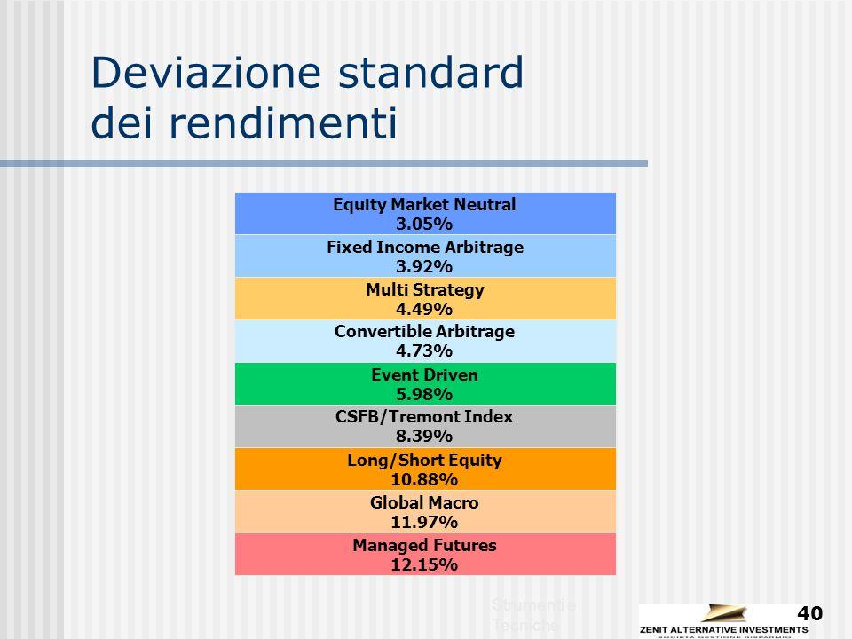 Strumenti e Tecniche 40 Deviazione standard dei rendimenti Convertible Arbitrage 4.73% Equity Market Neutral 3.05% Fixed Income Arbitrage 3.92% Event Driven 5.98% CSFB/Tremont Index 8.39% Long/Short Equity 10.88% Managed Futures 12.15% Global Macro 11.97% Multi Strategy 4.49%