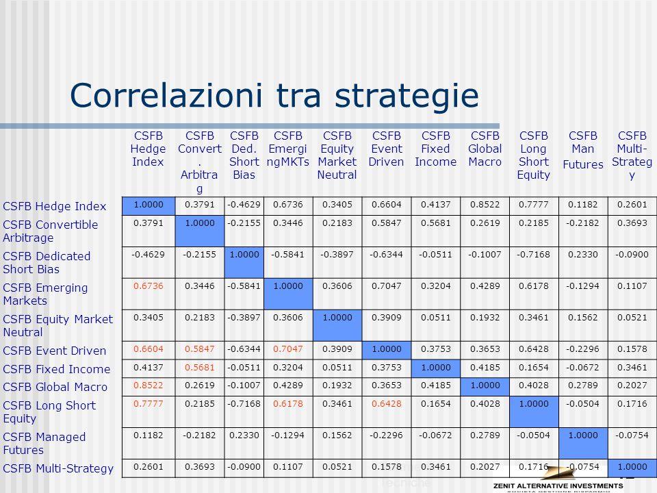 Strumenti e Tecniche 42 Correlazioni tra strategie CSFB Hedge Index CSFB Convert.