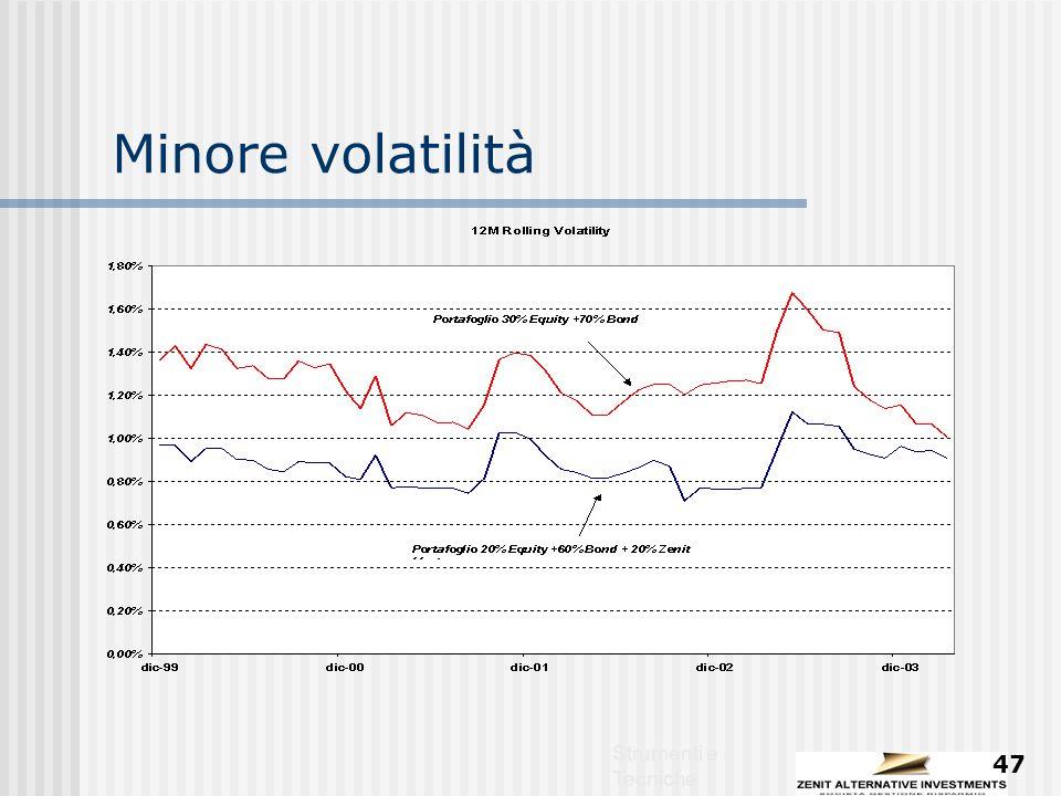 Strumenti e Tecniche 47 Minore volatilità